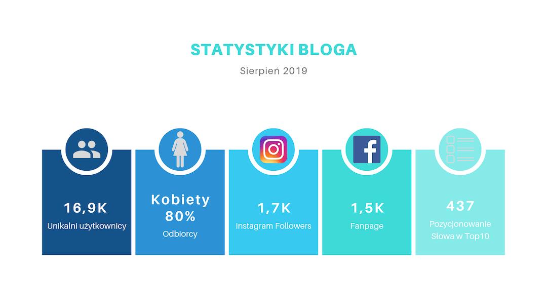 Statystyki bloga FlamingBlog Sierpień 2019